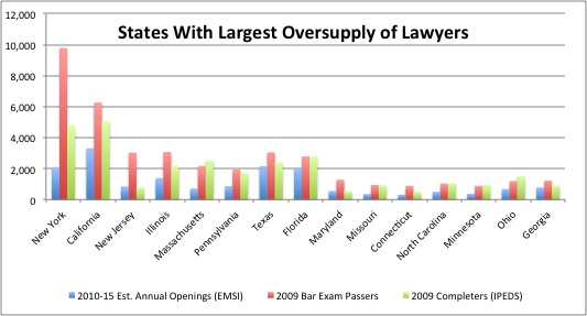 States With Largest Oversupply of Lawyers